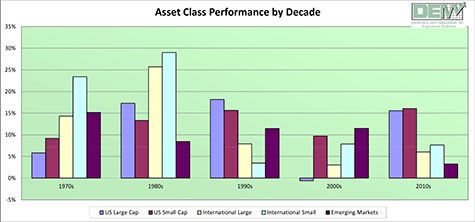 Annualized Return / Asset Class Performance by Decade