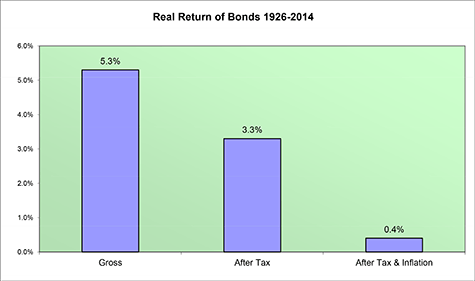 Real Return of Bonds 1926-2008