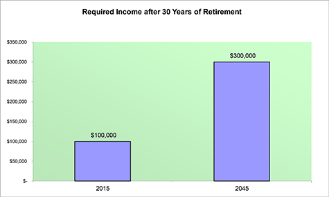Required Income after 30 years of Retirement Chart