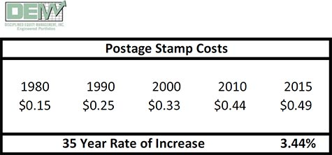 Inflation of Stamps