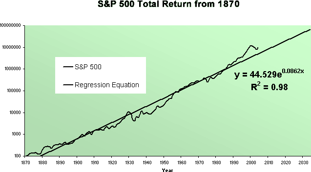 S&P 500 Total Return from 1870