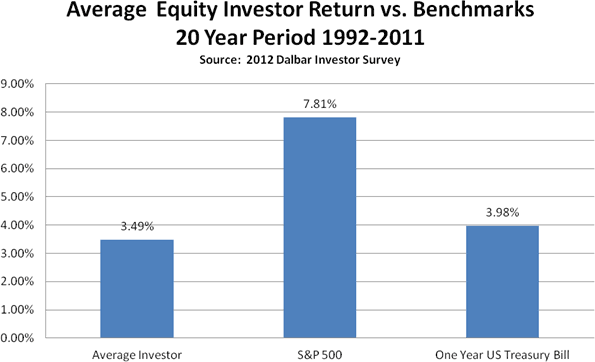 Average Equity Investor Return vs. Benchmarks; 20 Year Period 1992-2011