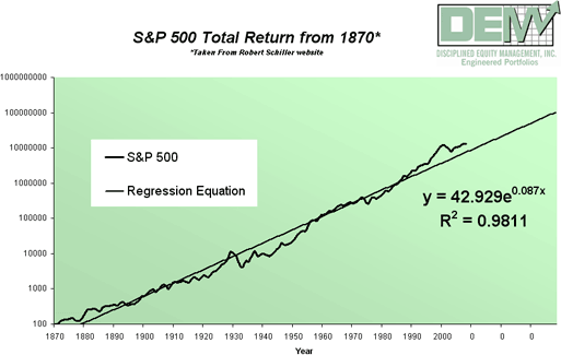 S&P 500 Total Return from 1870*